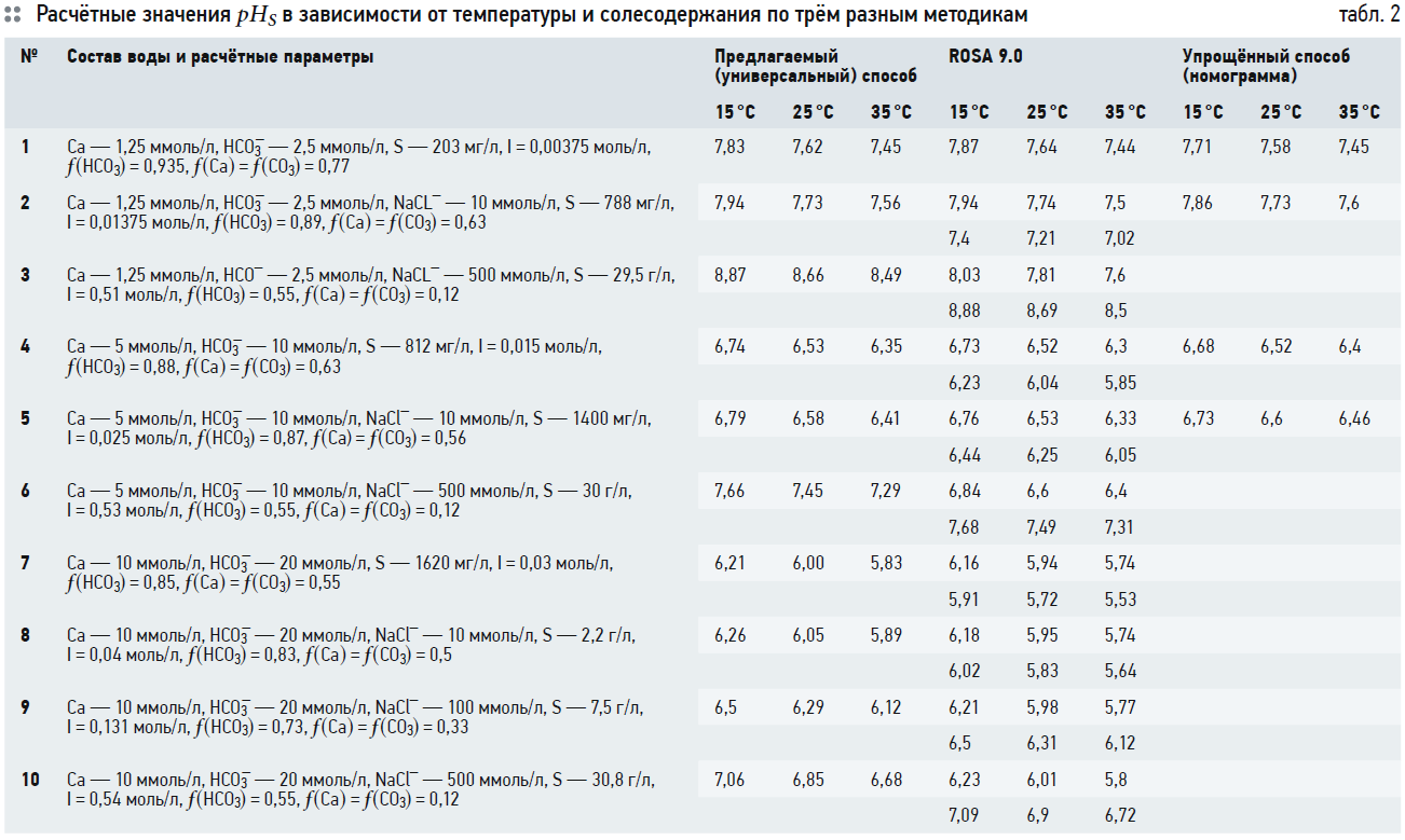 Универсальный индекс насыщения воды карбонатом кальция. 5/2020. Фото 5
