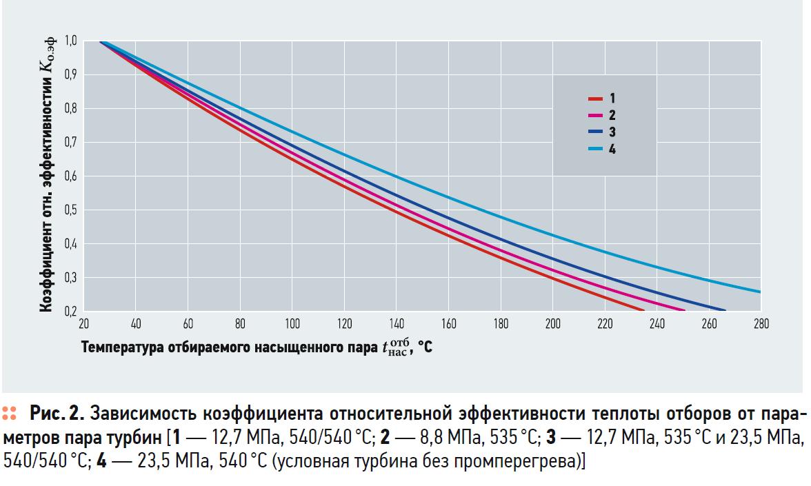 Метод оценки эффективности использования теплоты отработавшего в турбине пара для теплоснабжения. 5/2020. Фото 18