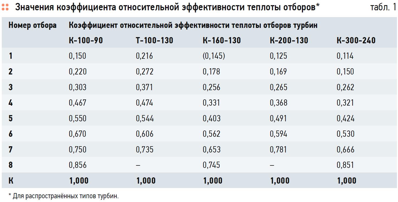 Метод оценки эффективности использования теплоты отработавшего в турбине пара для теплоснабжения. 5/2020. Фото 17