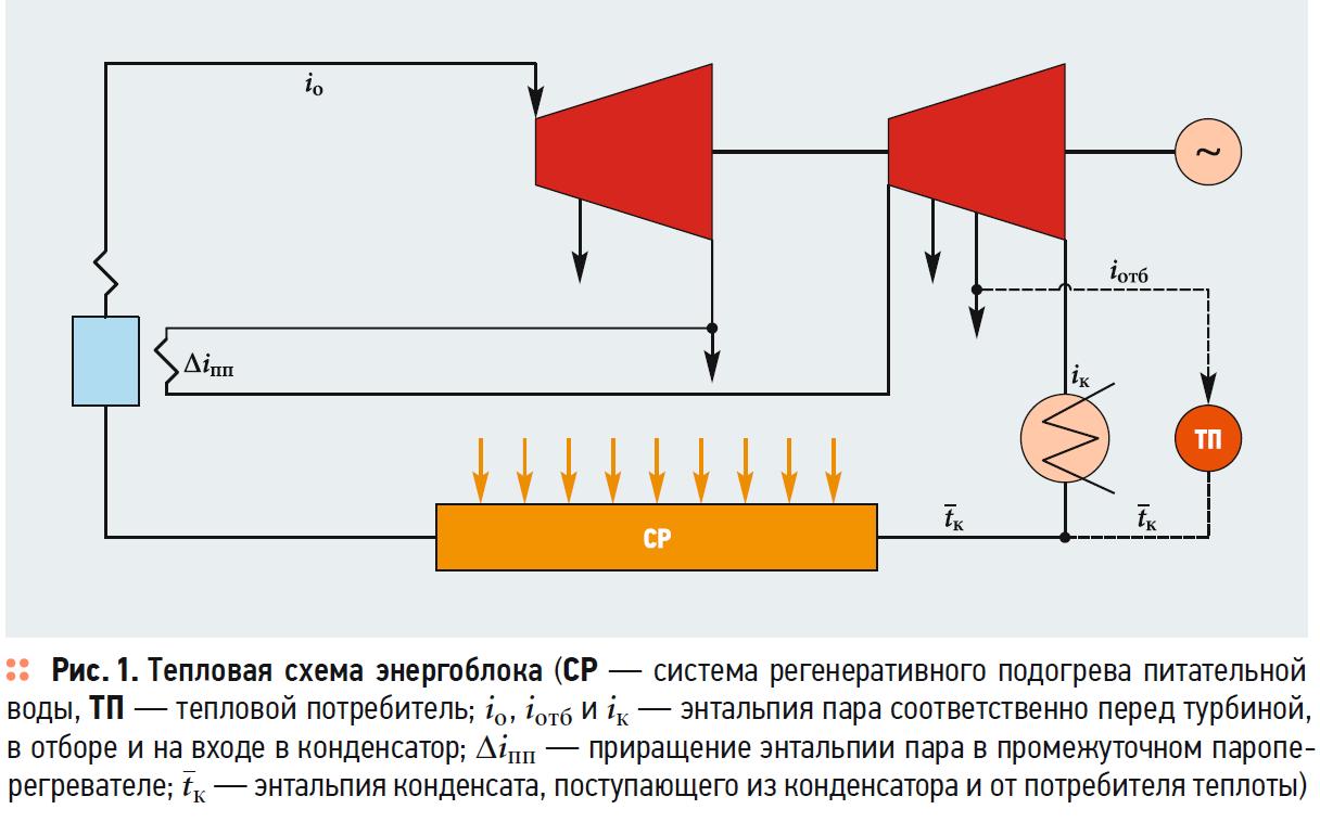 Метод оценки эффективности использования теплоты отработавшего в турбине пара для теплоснабжения. 5/2020. Фото 6