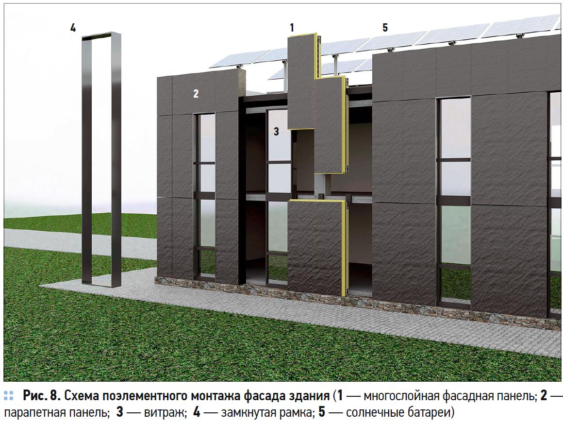 Многослойная фасадная панель с воздушным зазором для энергоэффективных зданий с комплексом ВИЭ. 5/2020. Фото 8