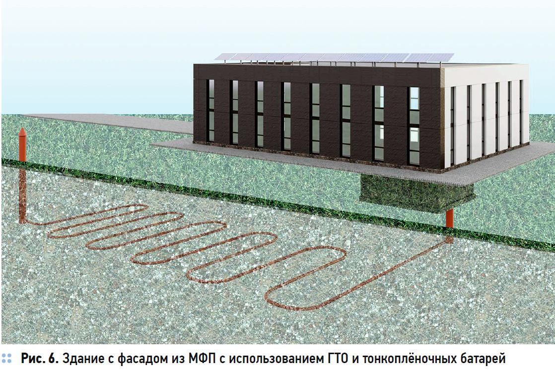 Многослойная фасадная панель с воздушным зазором для энергоэффективных зданий с комплексом ВИЭ. 5/2020. Фото 6