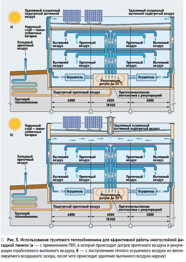 Многослойная фасадная панель с воздушным зазором для энергоэффективных зданий с комплексом ВИЭ. 5/2020. Фото 5