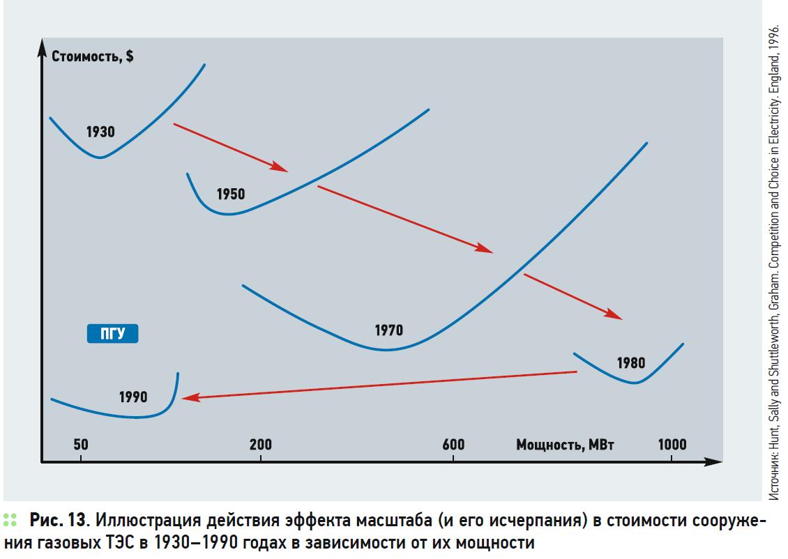 Иллюстрация действия эффекта масштаба (и его исчерпания) в стоимости сооружения газовых ТЭС в 1930–1990 годах в зависимости от их мощности