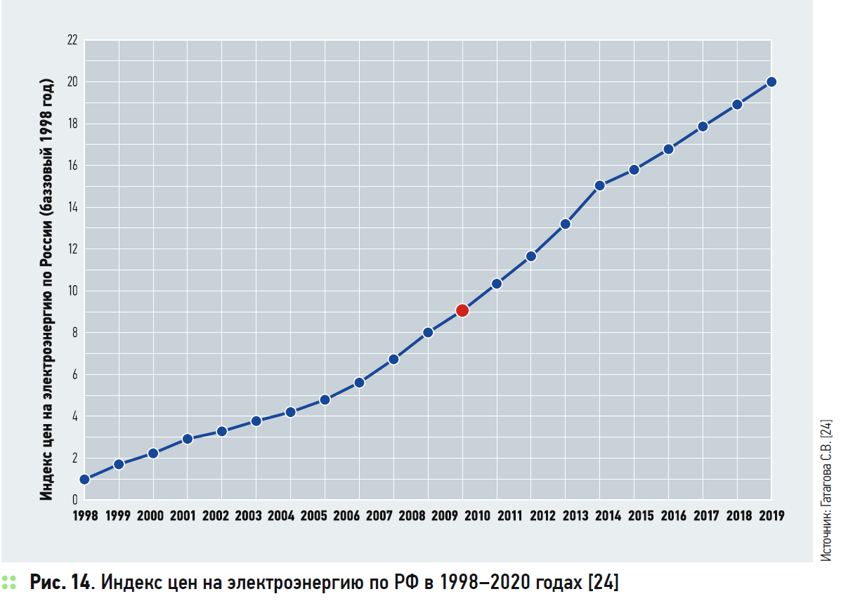 Индекс цен на электроэнергию по РФ в 1998–2020 годах