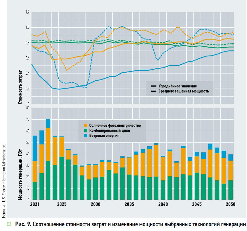 Соотношение стоимости затрат и изменение мощности выбранных технологий генерации