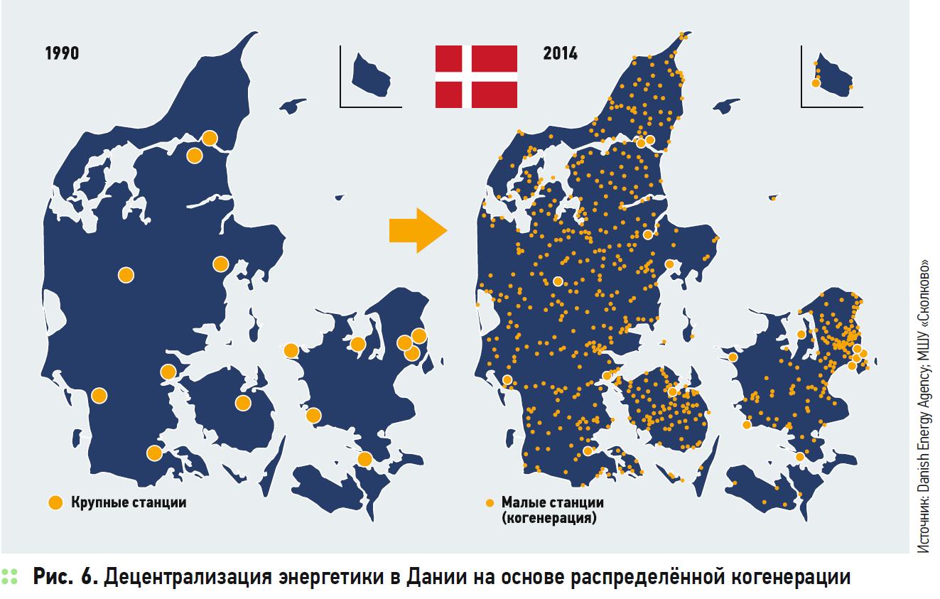 Децентрализация энергетики в Дании на основе распределённой когенерации