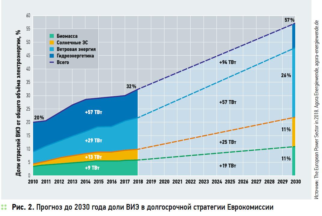 Прогноз до 2030 года доли ВИЭ в долгосрочной стратегии Еврокомиссии