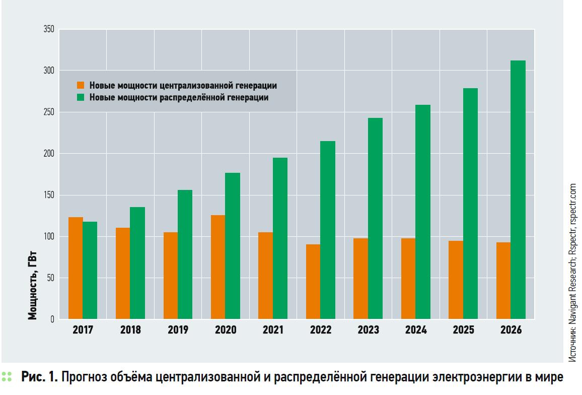 Прогноз объёма централизованной и распределённой генерации электроэнергии в мире