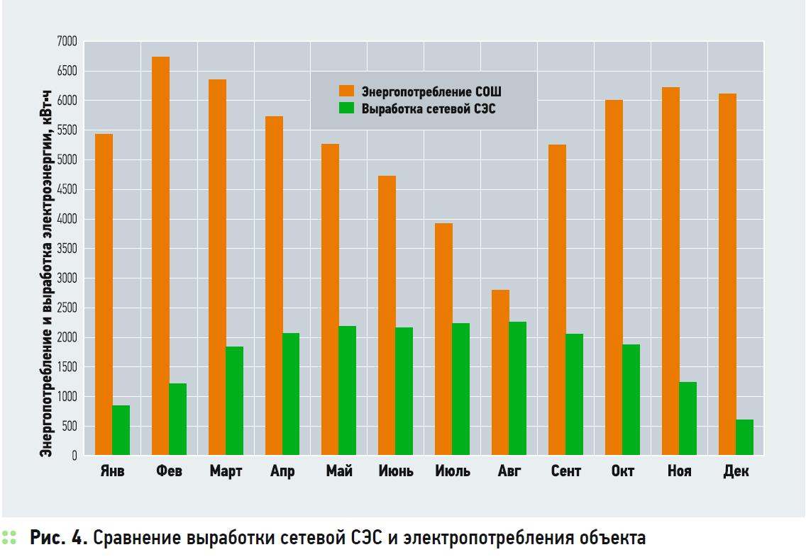 Анализ эффективности сетевых солнечных электростанций для энергосбережения в бюджетных учреждениях. 5/2020. Фото 7