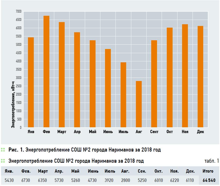 Анализ эффективности сетевых солнечных электростанций для энергосбережения в бюджетных учреждениях. 5/2020. Фото 1