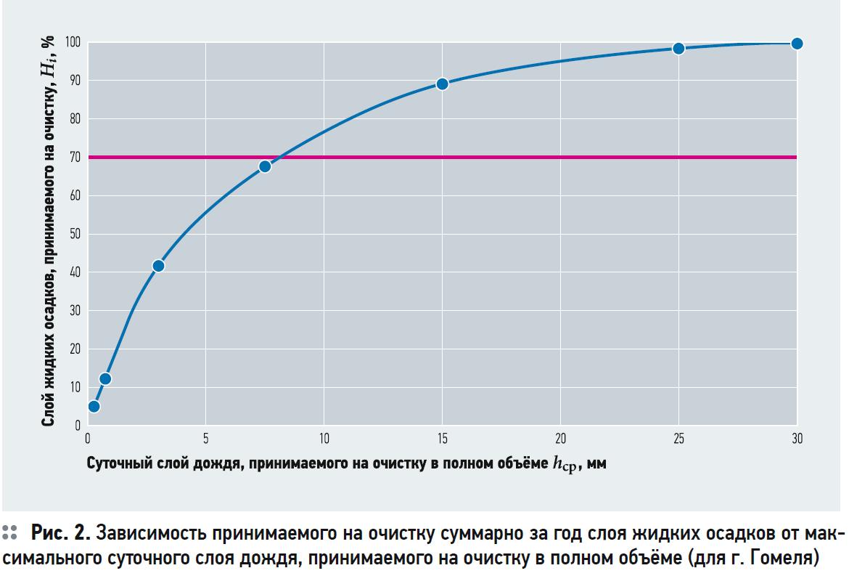 Снижение объёмов поверхностных сточных вод с площадок промышленных предприятий. 6/2020. Фото 5