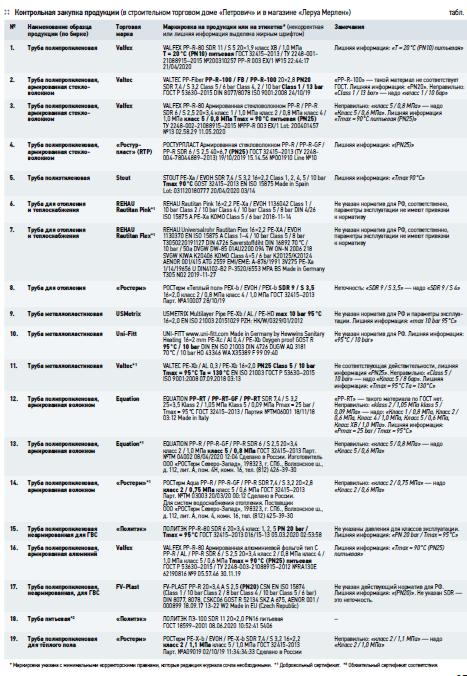 Проблемы маркировки напорных полимерных труб. 7/2020. Фото 1