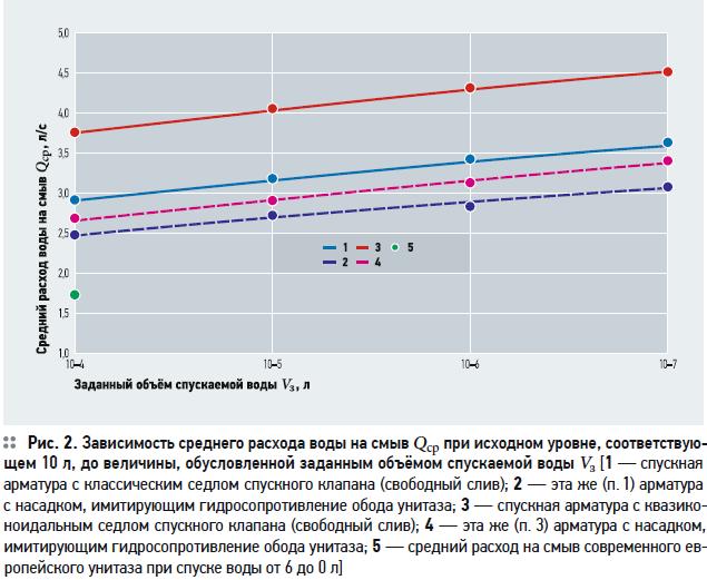 Как увеличить расход на смыв европейских компакт-унитазов за счёт изменения конструкции спускной арматуры. 7/2020. Фото 2