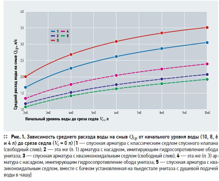 Как увеличить расход на смыв европейских компакт-унитазов за счёт изменения конструкции спускной арматуры. 7/2020. Фото 1