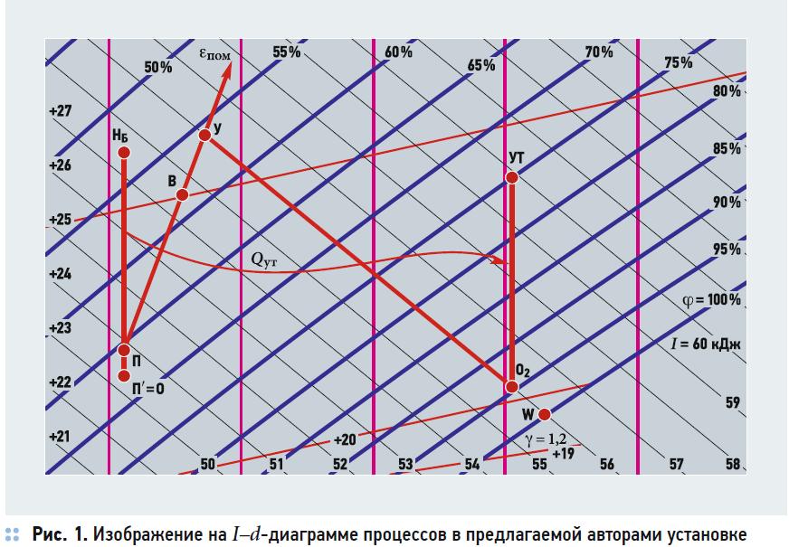 Аналитический расчёт параметров состояния влажного воздуха в специальной схеме обработки притока. 7/2020. Фото 1