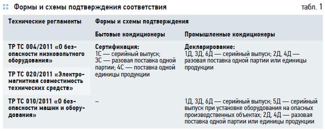 Особенности процедуры подтверждения соответствия при импорте кондиционеров. 7/2020. Фото 1