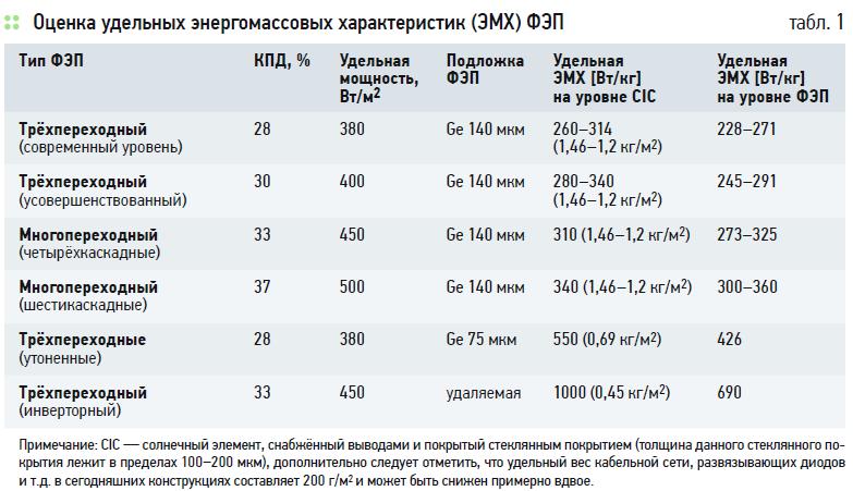 Фотоэнергетика в России. 7/2020. Фото 5