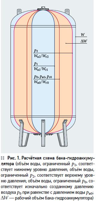 Расчёт объёма бака-гидроаккумулятора при подаче воды в сеть водоснабжения. 7/2020. Фото 1