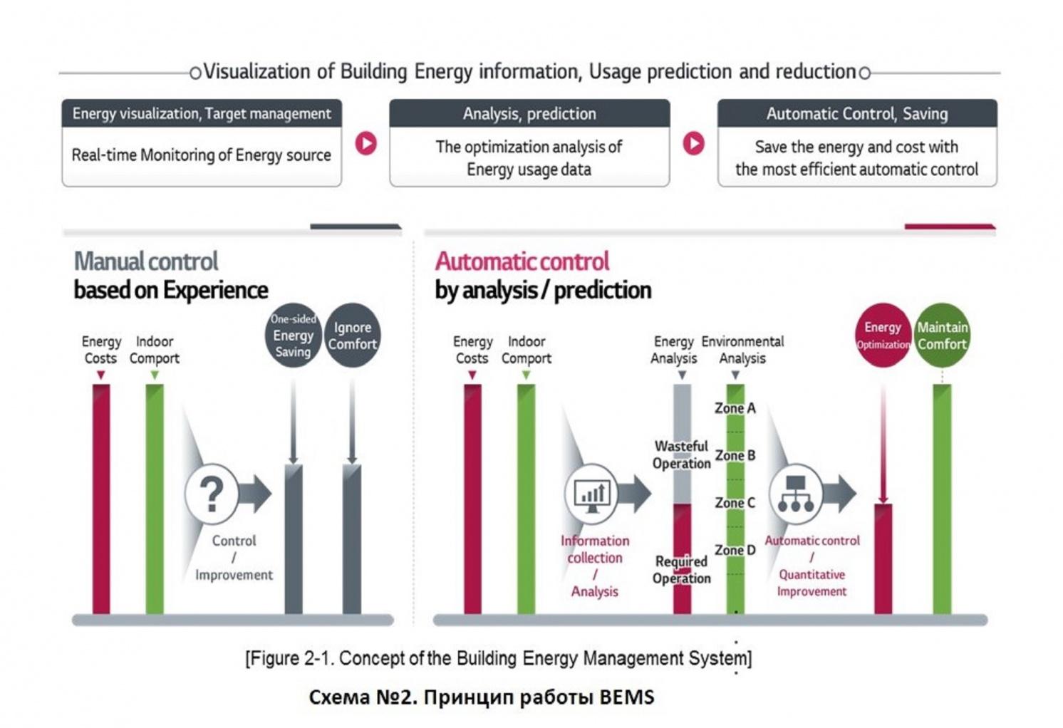 Система BECON от LG Electronics задает технологический тренд системы энергоменеджмента зданий. 10/2020. Фото 3