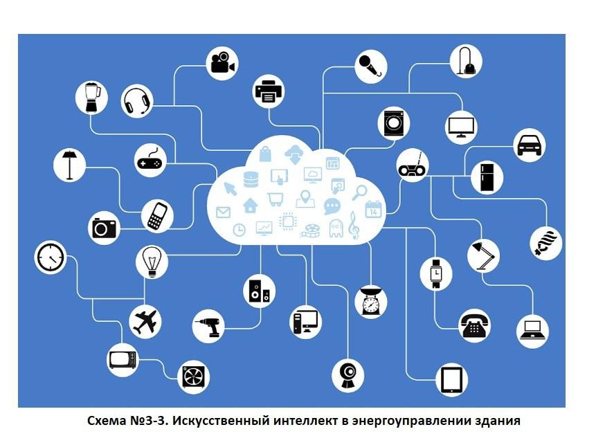 Система BECON от LG Electronics задает технологический тренд системы энергоменеджмента зданий. 10/2020. Фото 6