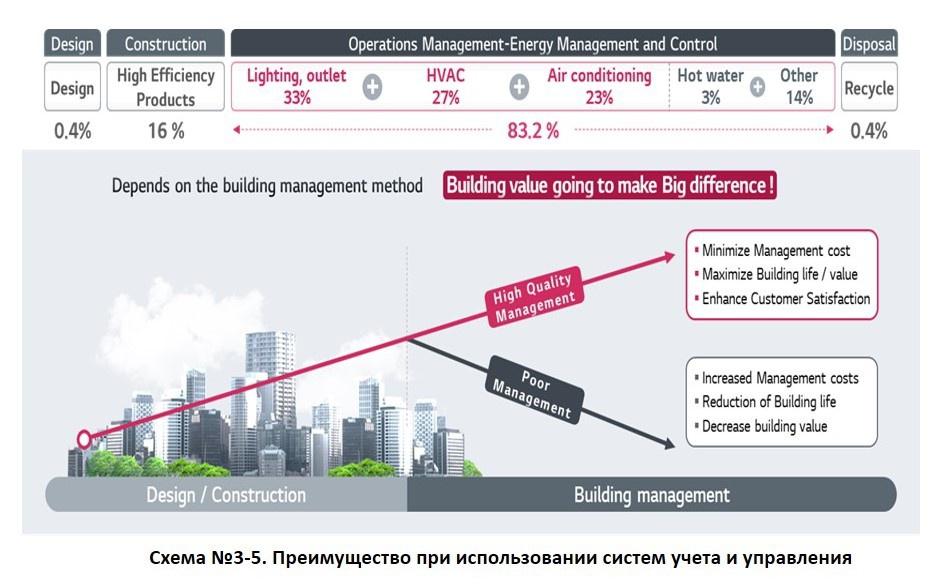Система BECON от LG Electronics задает технологический тренд системы энергоменеджмента зданий. 10/2020. Фото 8