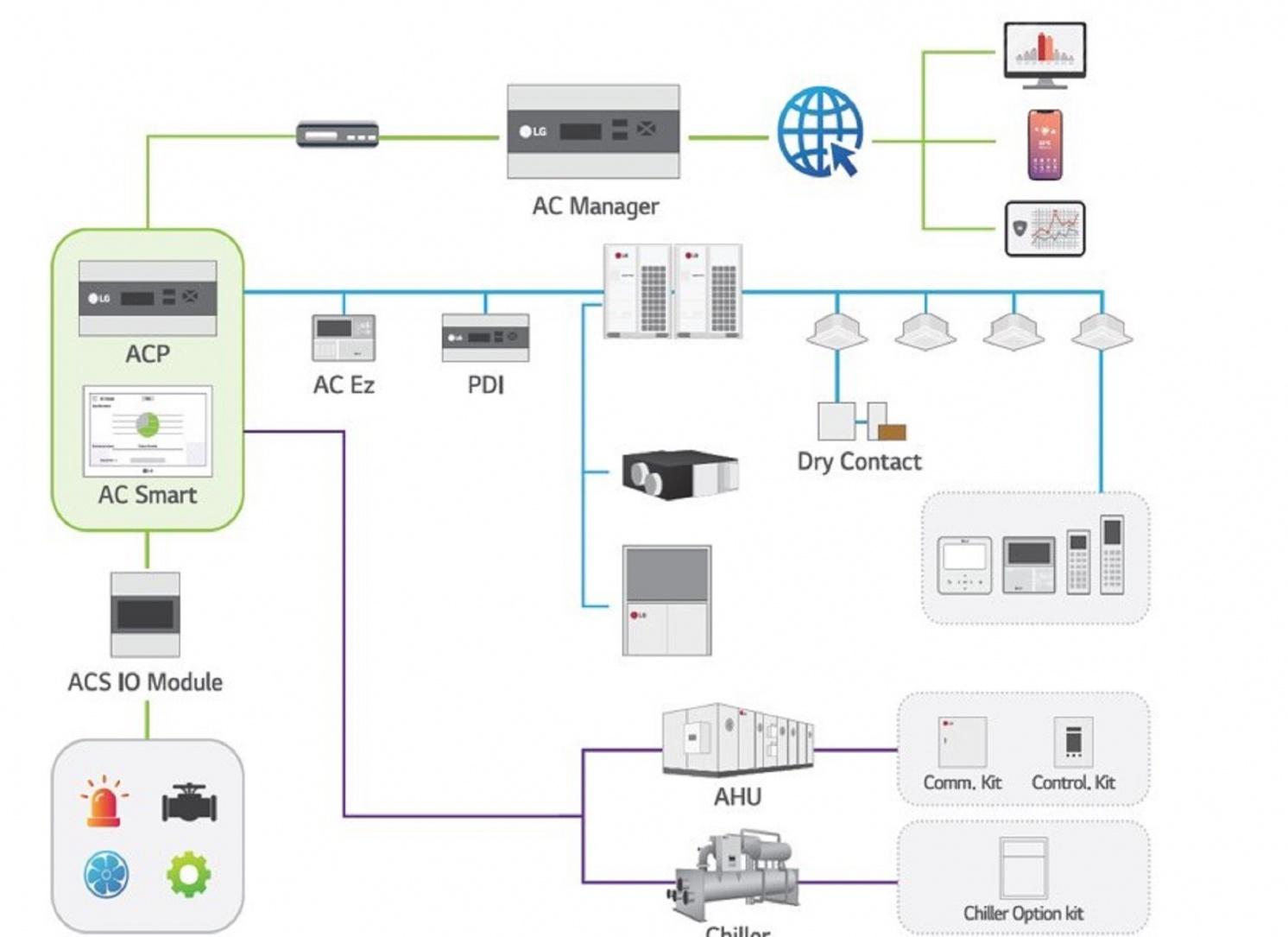 Система BECON от LG Electronics задает технологический тренд системы энергоменеджмента зданий. 10/2020. Фото 9