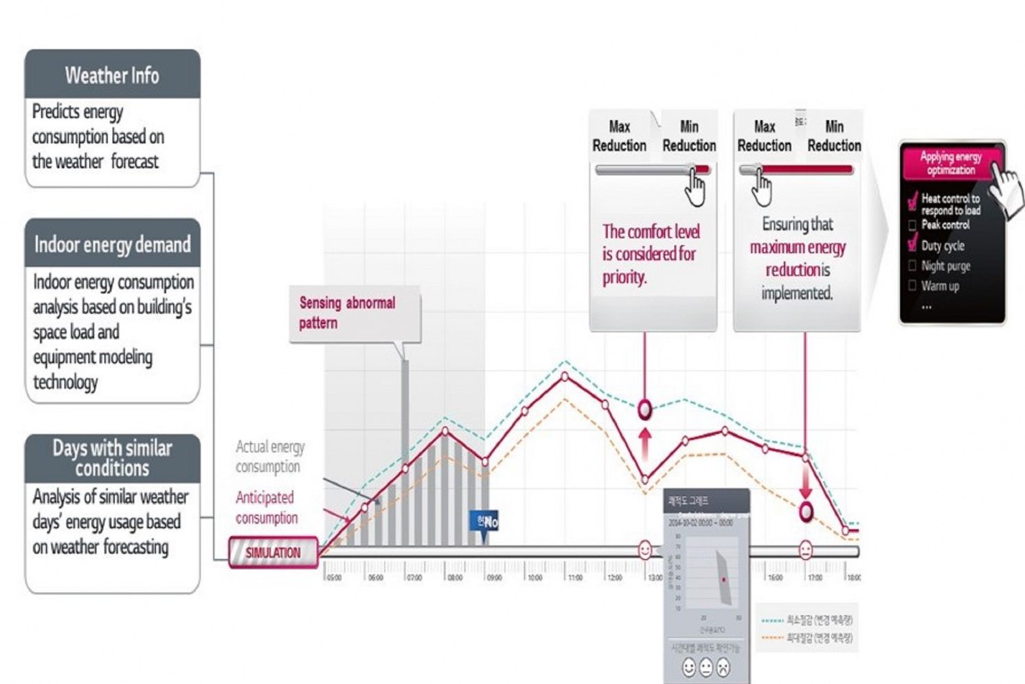Система BECON от LG Electronics задает технологический тренд системы энергоменеджмента зданий. 10/2020. Фото 11