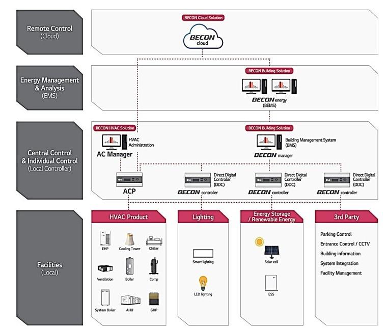 Система BECON от LG Electronics задает технологический тренд системы энергоменеджмента зданий. 10/2020. Фото 1