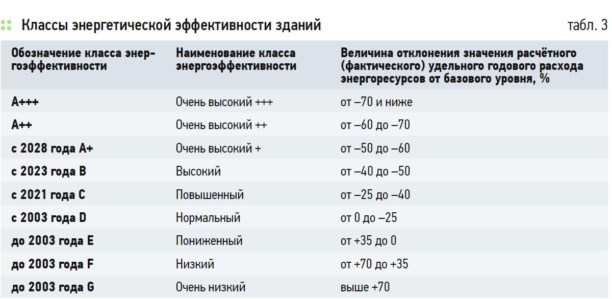 Об уточнённой таблице классов энергоэффективности зданий, отражающей предложенную Правительством РФ долгосрочную динамику повышения требований. 11/2020. Фото 1