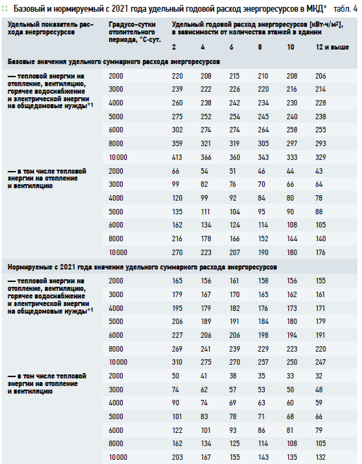 Об уточнённой таблице классов энергоэффективности зданий, отражающей предложенную Правительством РФ долгосрочную динамику повышения требований. 11/2020. Фото 2