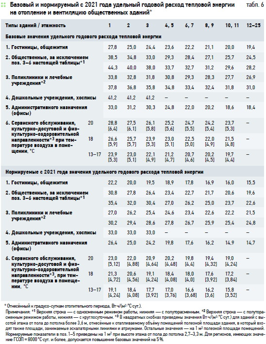 Об уточнённой таблице классов энергоэффективности зданий, отражающей предложенную Правительством РФ долгосрочную динамику повышения требований. 11/2020. Фото 4
