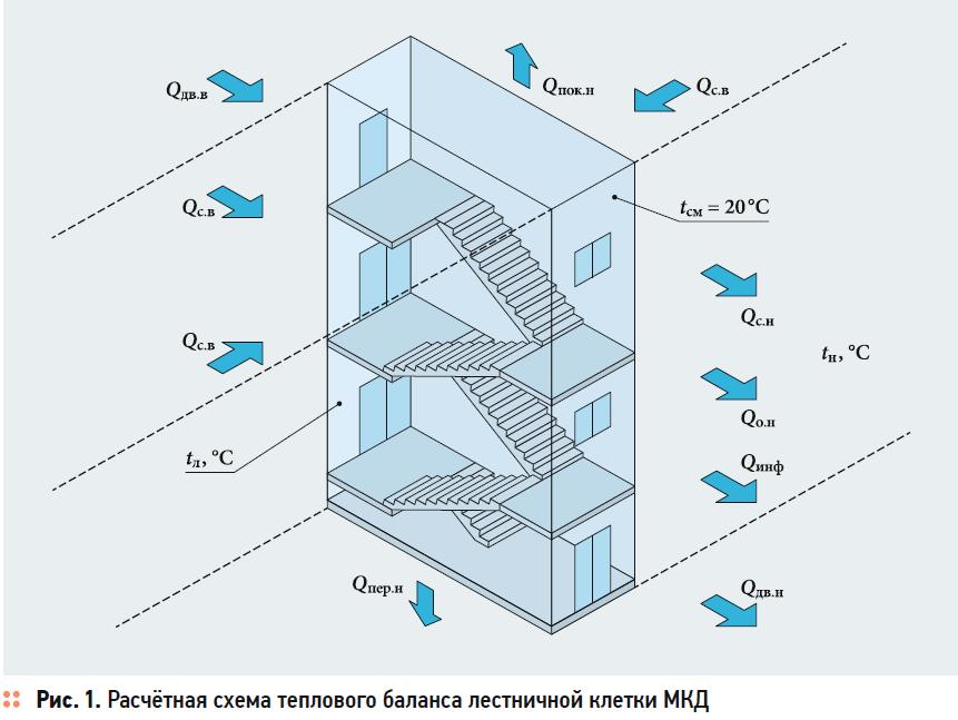 О температурном режиме неотапливаемых лестничных клеток многоквартирных жилых домов с поквартирными генераторами теплоты. 11/2020. Фото 1