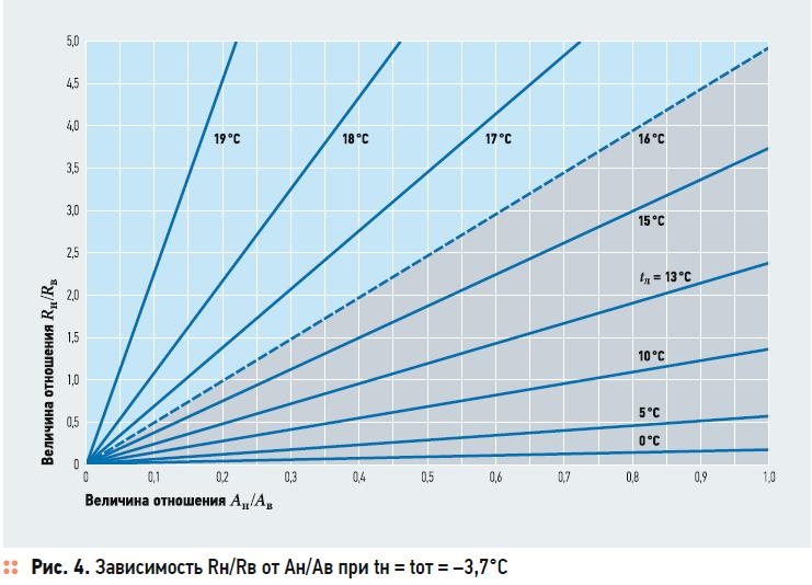 О температурном режиме неотапливаемых лестничных клеток многоквартирных жилых домов с поквартирными генераторами теплоты. 11/2020. Фото 5