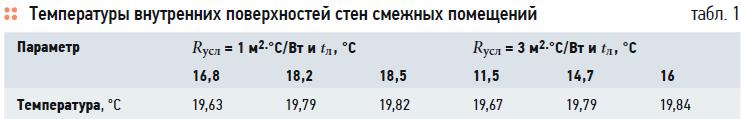 О температурном режиме неотапливаемых лестничных клеток многоквартирных жилых домов с поквартирными генераторами теплоты. 11/2020. Фото 6