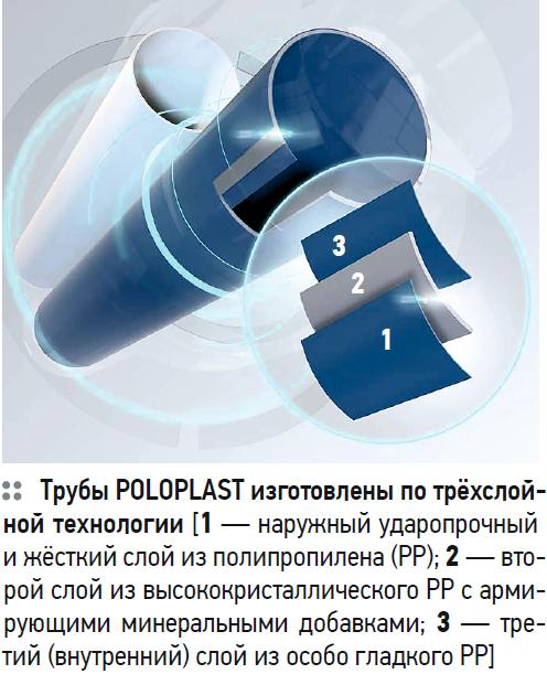 Тихие и надёжные системы канализации Poloplast от TECE. 10/2020. Фото 1