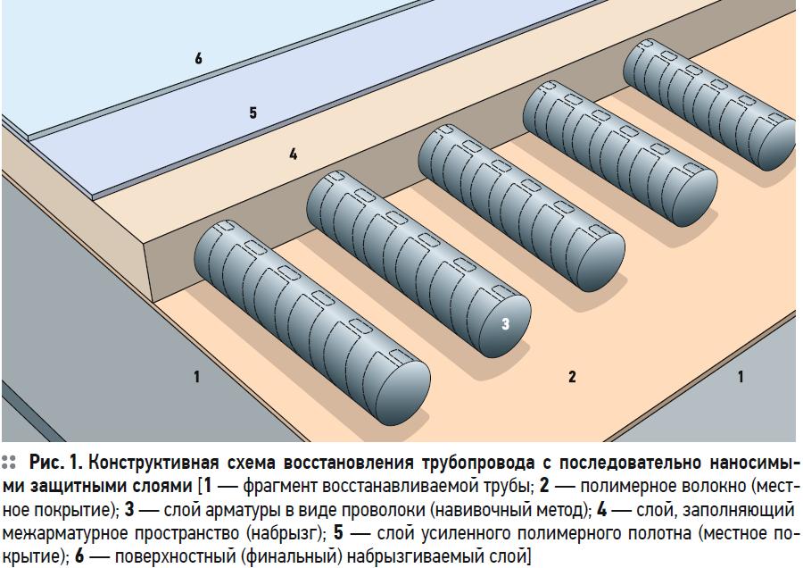 Комбинированная технология бестраншейного ремонта трубопроводов. 10/2020. Фото 1