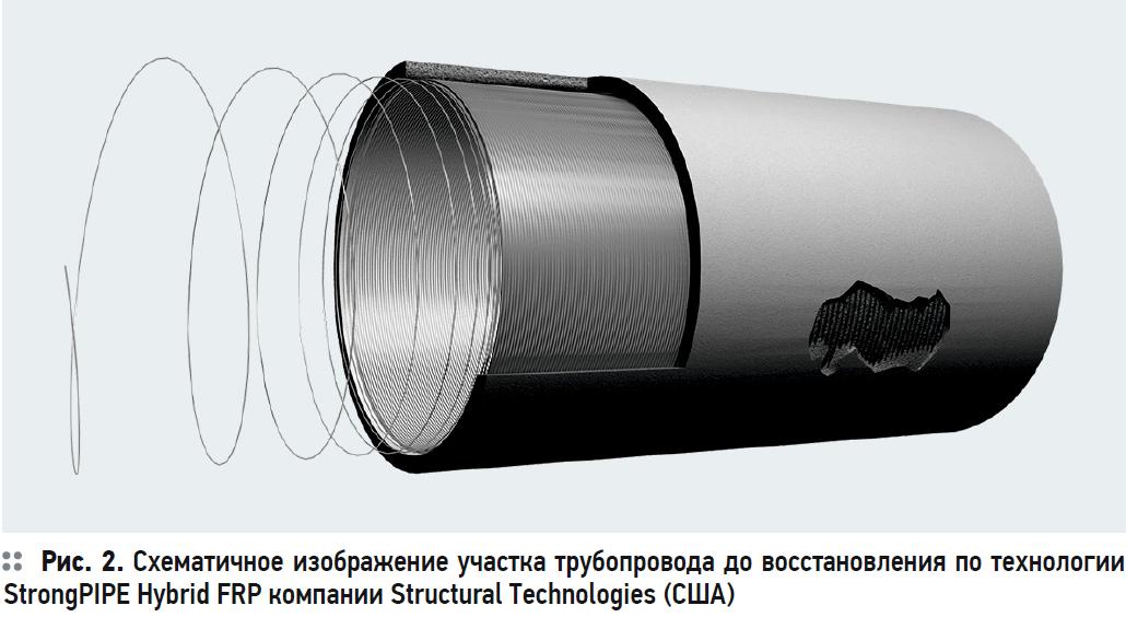 Комбинированная технология бестраншейного ремонта трубопроводов. 10/2020. Фото 2