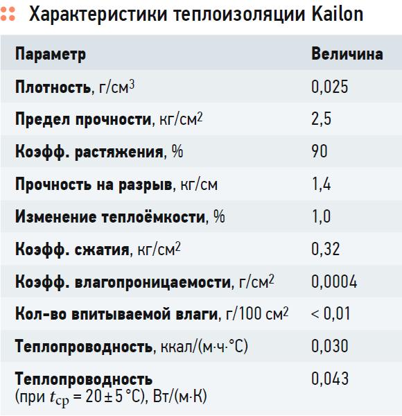 Оптимальная трубная теплоизоляция Kailon. 10/2020. Фото 2