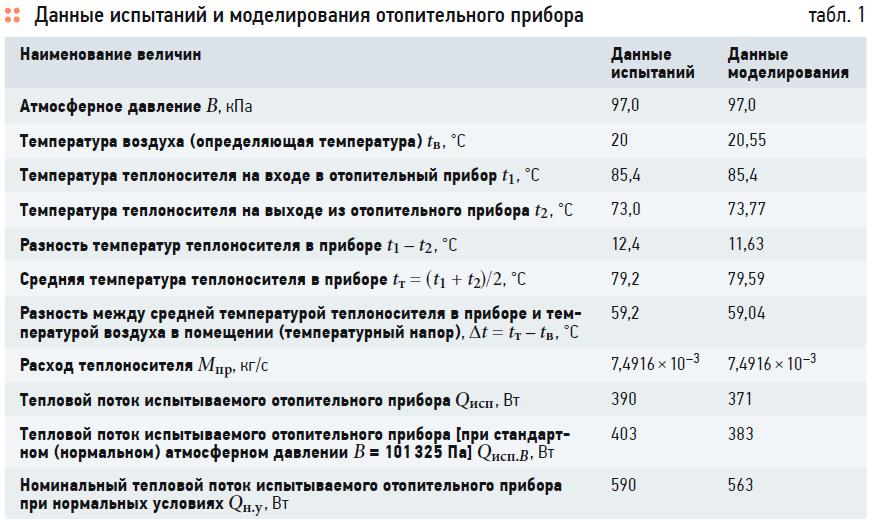 Оценка теплового комфорта в помещении на основе результатов численного моделирования. 10/2020. Фото 2