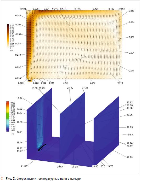 Оценка теплового комфорта в помещении на основе результатов численного моделирования. 10/2020. Фото 3