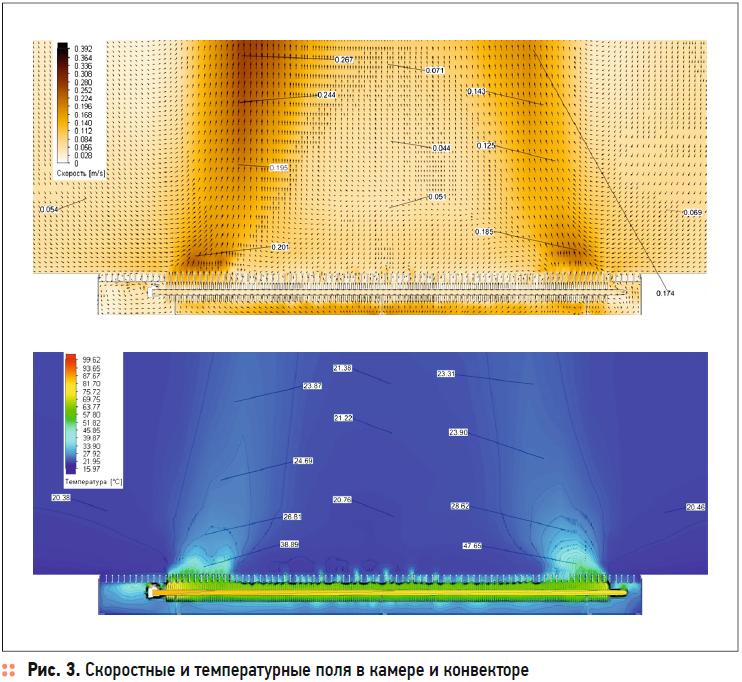 Оценка теплового комфорта в помещении на основе результатов численного моделирования. 10/2020. Фото 4