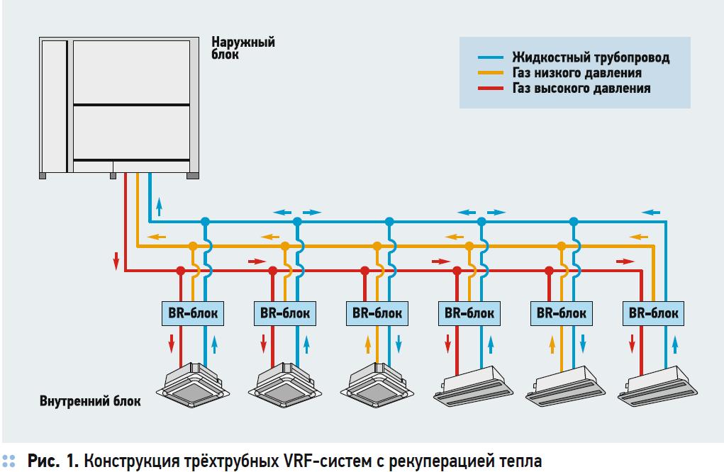 Сравнение энергоэффективности VRF-систем с рекуперацией тепла. 10/2020. Фото 1