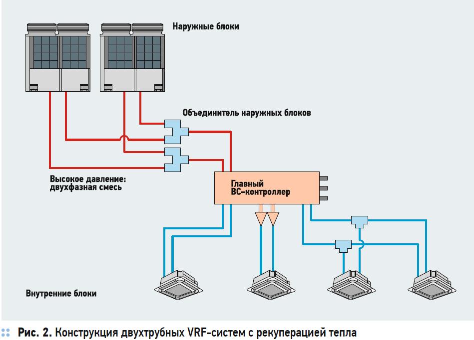Сравнение энергоэффективности VRF-систем с рекуперацией тепла. 10/2020. Фото 2