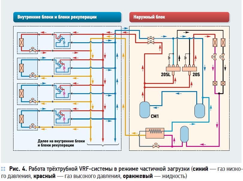 Сравнение энергоэффективности VRF-систем с рекуперацией тепла. 10/2020. Фото 6