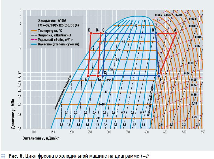 Сравнение энергоэффективности VRF-систем с рекуперацией тепла. 10/2020. Фото 8