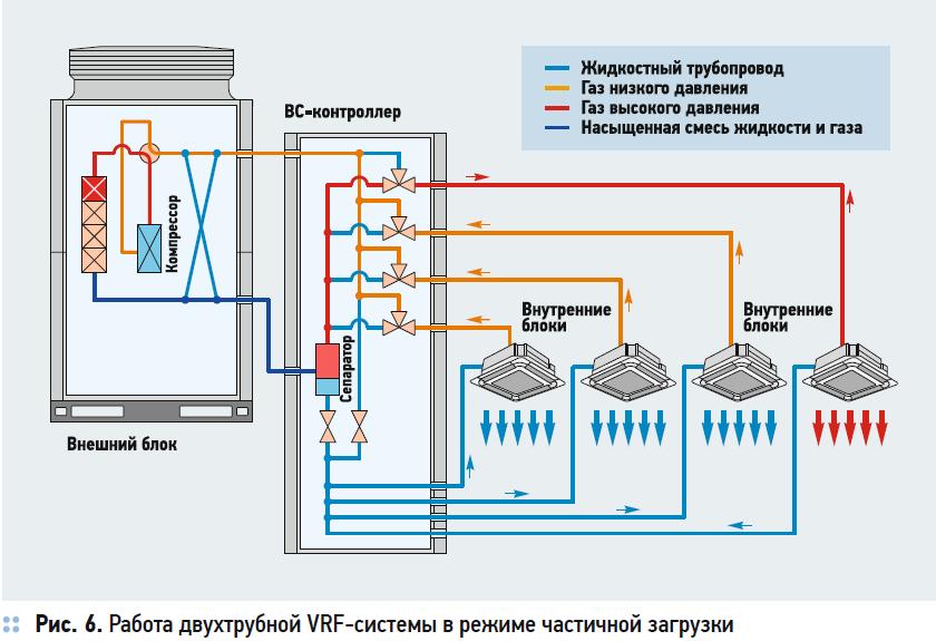 Сравнение энергоэффективности VRF-систем с рекуперацией тепла. 10/2020. Фото 9