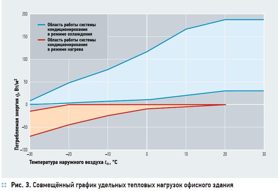 Сравнение энергоэффективности VRF-систем с рекуперацией тепла. 10/2020. Фото 5