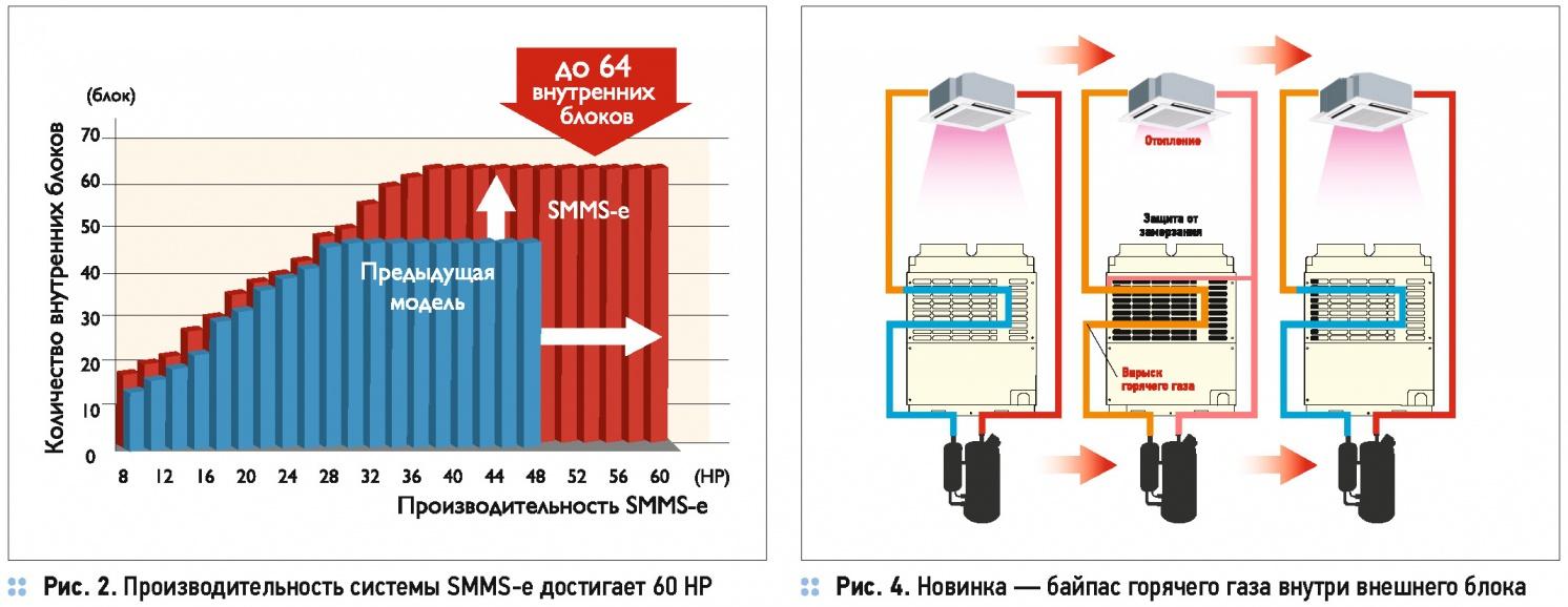 Новые мультизональные системы кондиционирования Toshiba SMMS-e. 4/2016. Фото 3