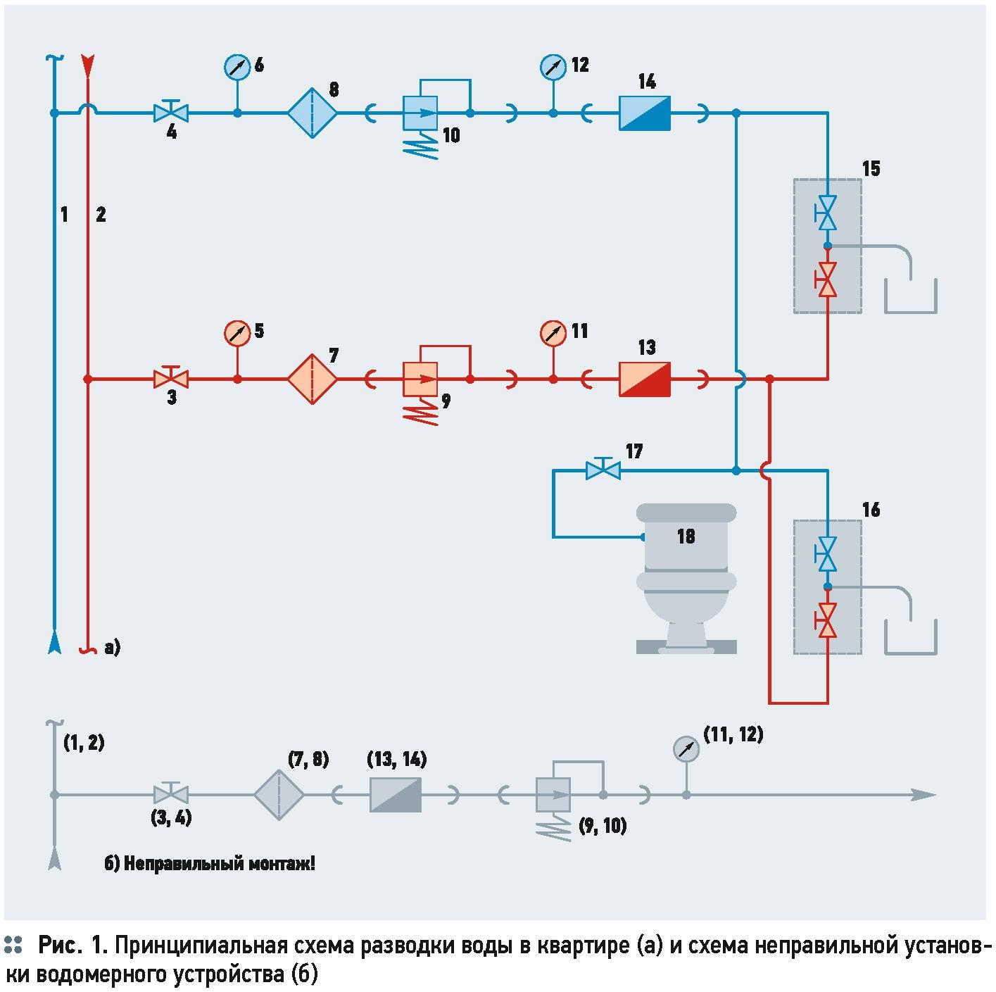 Регулятор давления схема устройства